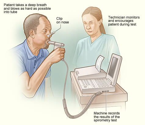 spirometry normal values